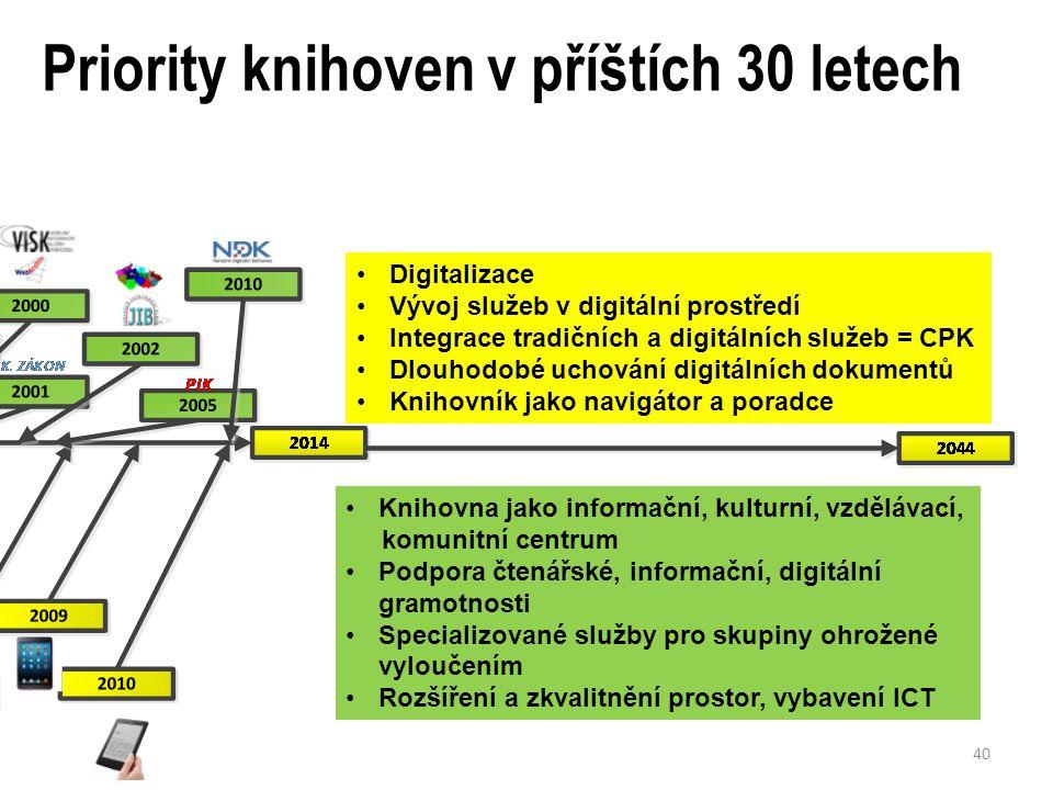 Priority knihoven v příštích 30 letech Knihovna jako informační, kulturní, vzdělávací, komunitní centrum Podpora čtenářské, informační, digitální gramotnosti Specializované služby pro skupiny ohrožené vyloučením Rozšíření a zkvalitnění prostor, vybavení ICT Vývoj čtecích zařízení Koncentrace digitálních zdrojů Změny distribuce, streamování.