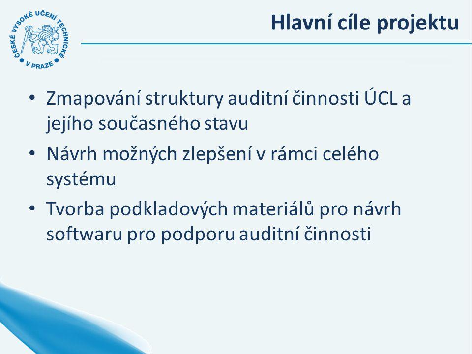 Hlavní cíle projektu Zmapování struktury auditní činnosti ÚCL a jejího současného stavu Návrh možných zlepšení v rámci celého systému Tvorba podkladov