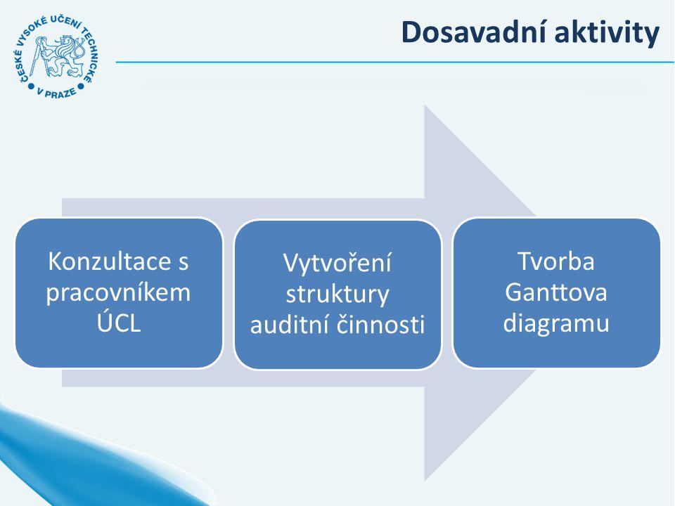 Dosavadní aktivity Konzultace s pracovníkem ÚCL Vytvoření struktury auditní činnosti Tvorba Ganttova diagramu