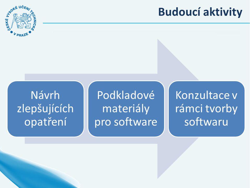 Budoucí aktivity Návrh zlepšujících opatření Podkladové materiály pro software Konzultace v rámci tvorby softwaru