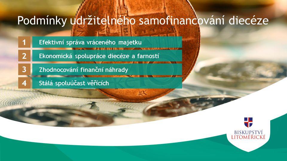 Efektivní správa vráceného majetku 1 Ekonomická spolupráce diecéze a farností 2 Zhodnocování finanční náhrady 3 Stálá spoluúčast věřících 4 Podmínky udržitelného samofinancování diecéze