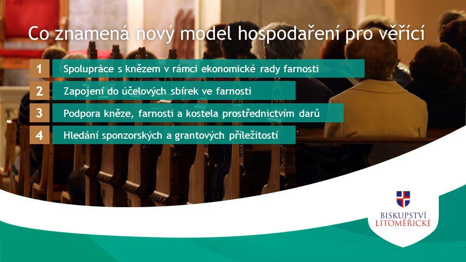 Co znamená nový model hospodaření pro věřícíCo znamená nový model hospodaření pro věřící Spolupráce s knězem v rámci ekonomické rady farnosti 1 Zapojení do účelových sbírek ve farnosti 2 Podpora kněze, farnosti a kostela prostřednictvím darů 3 Hledání sponzorských a grantových příležitostí 4
