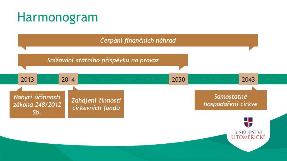 Harmonogram 2013201420302043 Zahájení činnosti církevních fondů Nabytí účinnosti zákona 248/2012 Sb.