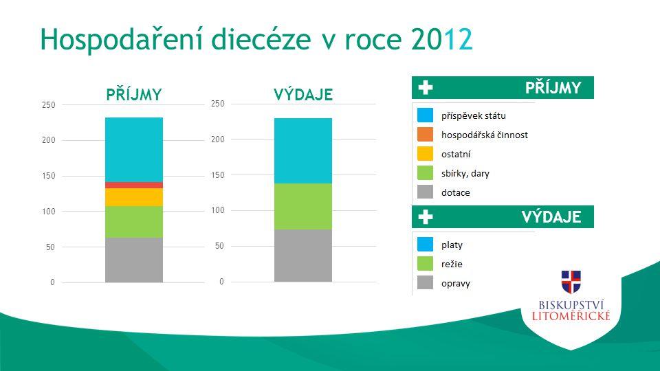 Hospodaření diecéze v roce 2012 PŘÍJMY VÝDAJE PŘÍJMYVÝDAJE