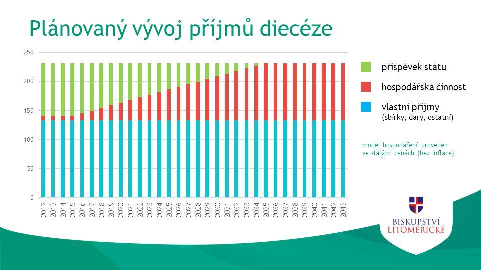Plánovaný vývoj příjmů diecéze příspěvek státu hospodářská činnost vlastní příjmy (sbírky, dary, ostatní) model hospodaření proveden ve stálých cenách (bez inflace)
