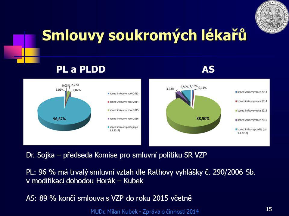 MUDr.Milan Kubek - Zpráva o činnosti 2014 Smlouvy soukromých lékařů PL a PLDDAS 15 Dr.