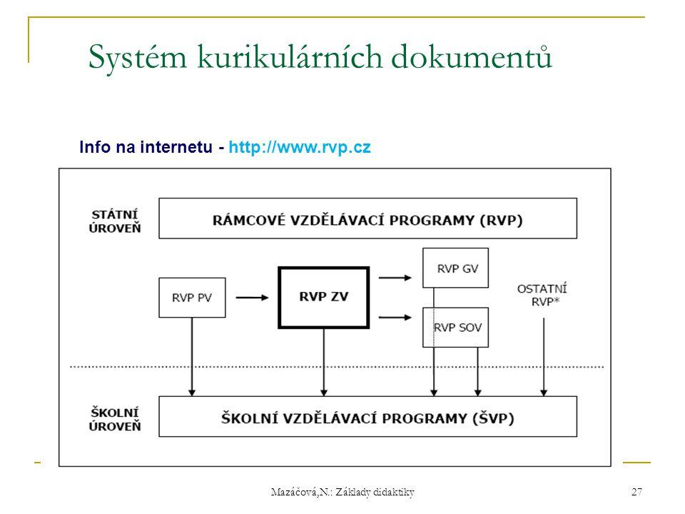 Mazáčová,N.: Základy didaktiky Systém kurikulárních dokumentů Info na internetu - http://www.rvp.cz 27