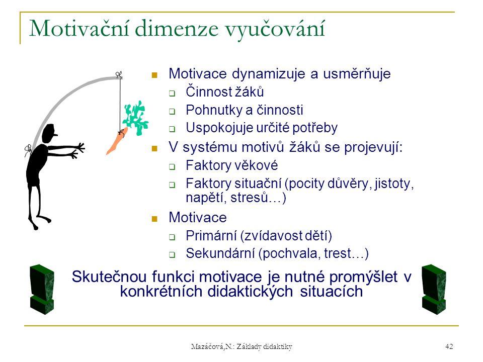 Mazáčová,N.: Základy didaktiky Motivační dimenze vyučování Motivace dynamizuje a usměrňuje  Činnost žáků  Pohnutky a činnosti  Uspokojuje určité po