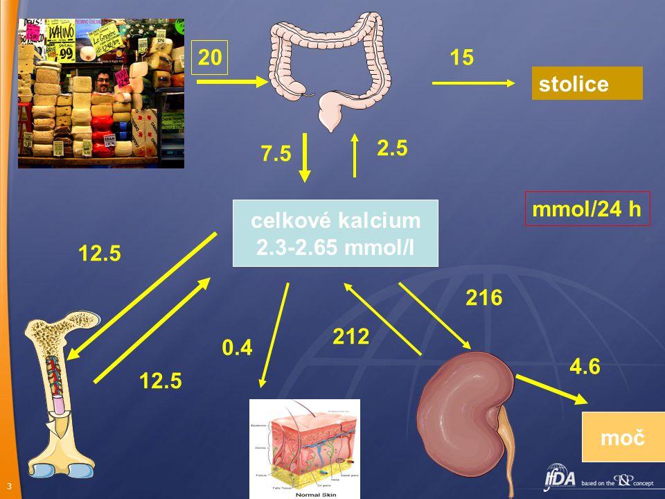3 stolice celkové kalcium 2.3-2.65 mmol/l moč 20 15 7.5 2.5 212 216 4.6 0.4 12.5 mmol/24 h