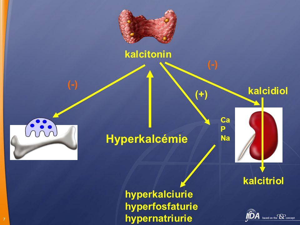 7 Hyperkalcémie kalcidiol kalcitriol Ca P Na kalcitonin hyperkalciurie hyperfosfaturie hypernatriurie (+) (-)