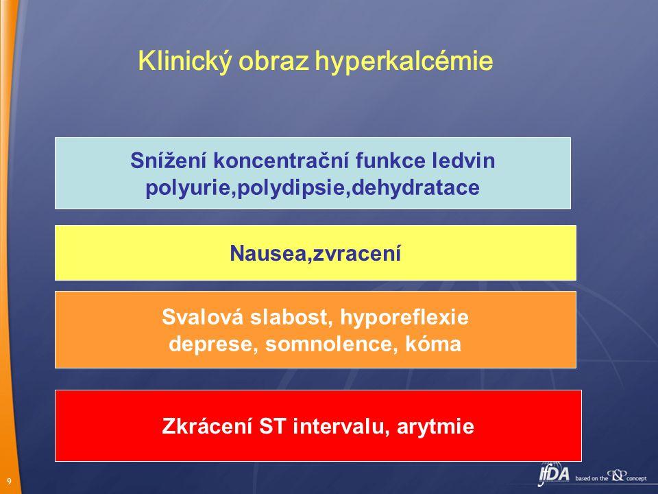 9 Klinický obraz hyperkalcémie Snížení koncentrační funkce ledvin polyurie,polydipsie,dehydratace Nausea,zvracení Svalová slabost, hyporeflexie deprese, somnolence, kóma Zkrácení ST intervalu, arytmie