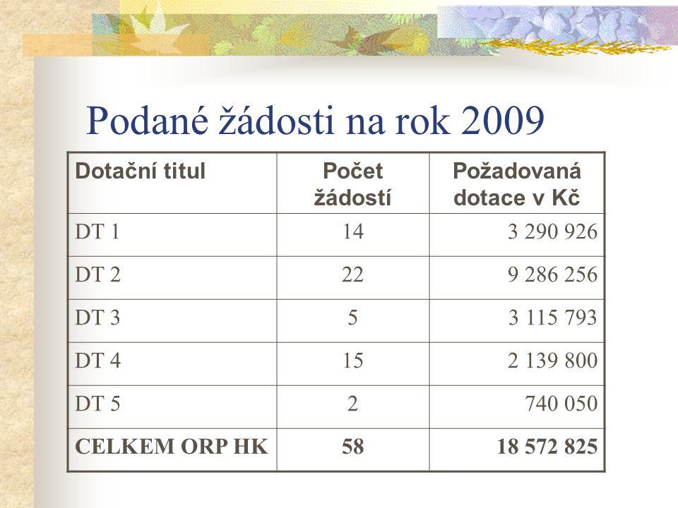 Podané žádosti na rok 2009 Dotační titulPočet žádostí Požadovaná dotace v Kč DT 1143 290 926 DT 2229 286 256 DT 353 115 793 DT 4152 139 800 DT 52740 0