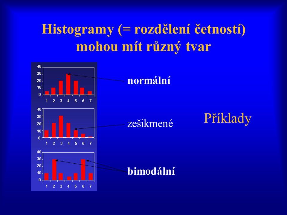 Histogramy (= rozdělení četností) mohou mít různý tvar normální zešikmené bimodální Příklady