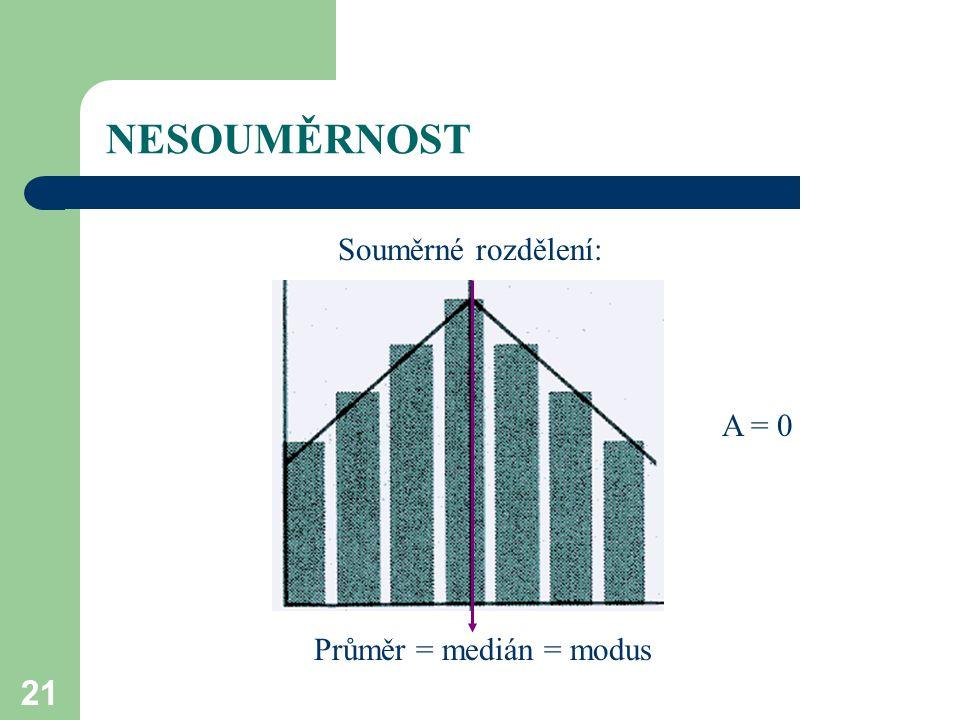 21 NESOUMĚRNOST Souměrné rozdělení: Průměr = medián = modus A = 0