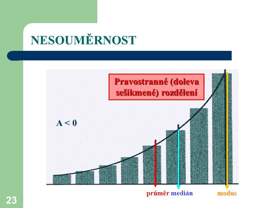 23 NESOUMĚRNOST modus průměr medián modus Pravostranné (doleva sešikmené) rozdělení A < 0