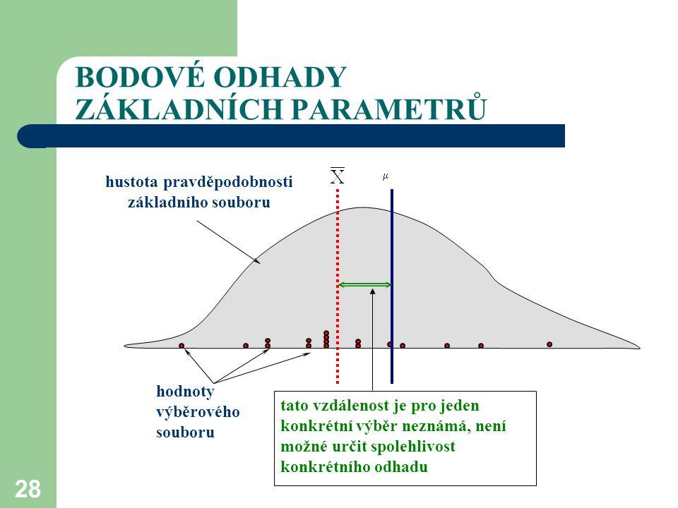 28 BODOVÉ ODHADY ZÁKLADNÍCH PARAMETRŮ hodnoty výběrového souboru hustota pravděpodobnosti základního souboru  tato vzdálenost je pro jeden konkrétní