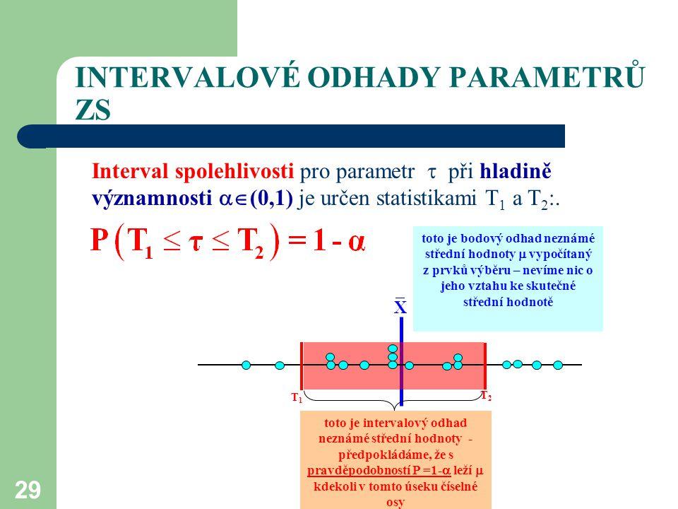 29 INTERVALOVÉ ODHADY PARAMETRŮ ZS Interval spolehlivosti pro parametr  při hladině významnosti  (0,1) je určen statistikami T 1 a T 2 :. toto je b