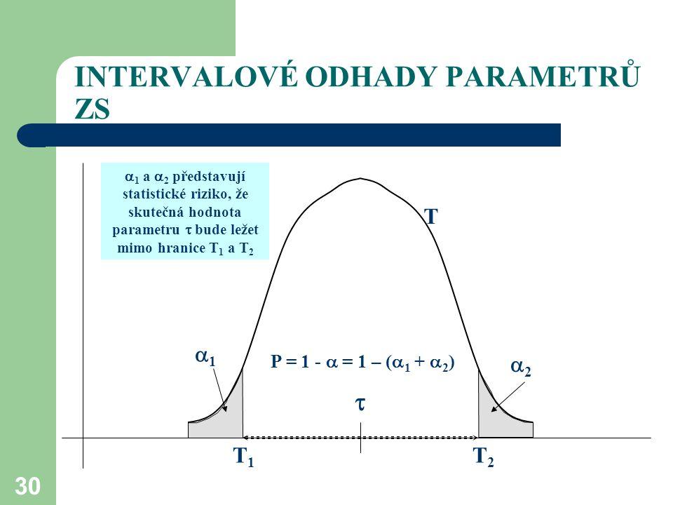 30 INTERVALOVÉ ODHADY PARAMETRŮ ZS T1T1 T2T2 P = 1 -  = 1 – (  1 +  2 ) 11 22  T   1 a  2 představují statistické riziko, že skutečná hodno