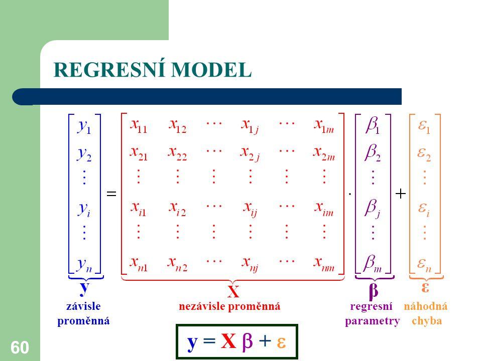 60 REGRESNÍ MODEL závisle nezávisle proměnná regresní náhodná proměnná parametry chyba y = X  + 