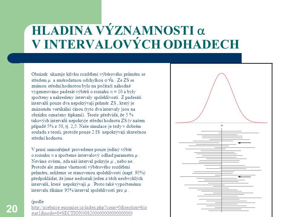 HLADINA VÝZNAMNOSTI  V INTERVALOVÝCH ODHADECH 20 Obrázek ukazuje křivku rozdělení výběrového průměru se středem  a směrodatnou odchylkou σ/  n. Ze