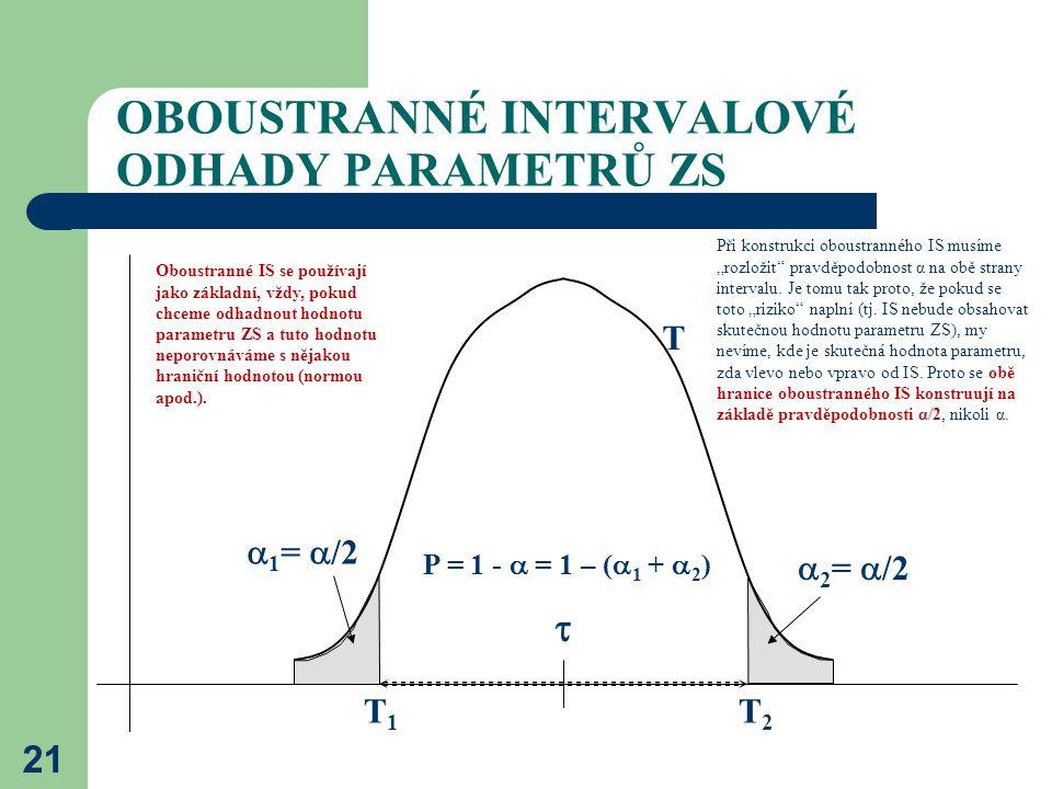 21 OBOUSTRANNÉ INTERVALOVÉ ODHADY PARAMETRŮ ZS T1T1 T2T2 P = 1 -  = 1 – (  1 +  2 )  1 =  /2  2 =  /2  T  Oboustranné IS se používají jako zá
