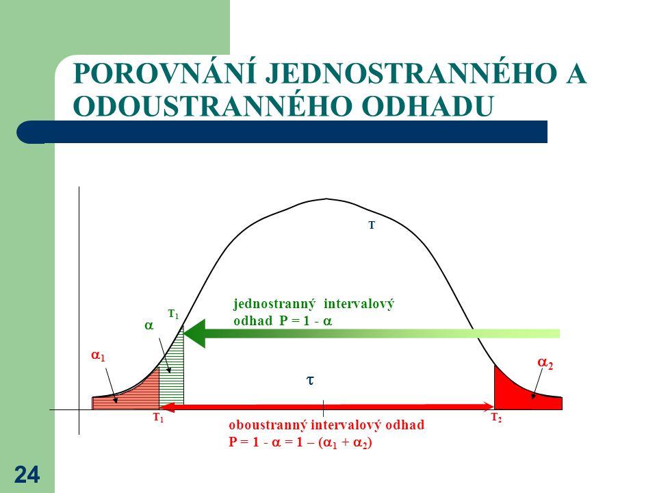 24 POROVNÁNÍ JEDNOSTRANNÉHO A ODOUSTRANNÉHO ODHADU T1T1 oboustranný intervalový odhad P = 1 -  = 1 – (  1 +  2 ) 11 22  T T2T2 jednostranný in
