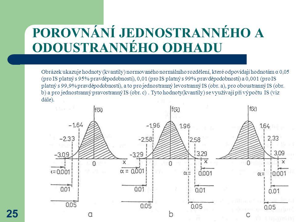 25 POROVNÁNÍ JEDNOSTRANNÉHO A ODOUSTRANNÉHO ODHADU Obrázek ukazuje hodnoty (kvantily) normovaného normálního rozdělení, které odpovídají hodnotám α 0,