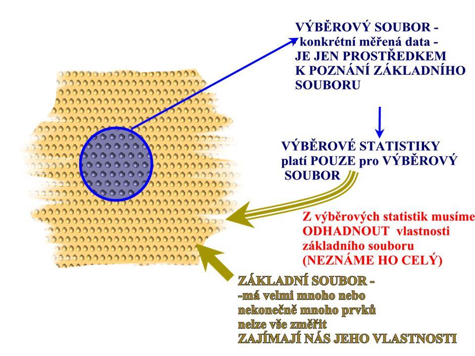 25 POROVNÁNÍ JEDNOSTRANNÉHO A ODOUSTRANNÉHO ODHADU Obrázek ukazuje hodnoty (kvantily) normovaného normálního rozdělení, které odpovídají hodnotám α 0,05 (pro IS platný s 95% pravděpodobností), 0,01 (pro IS platný s 99% pravděpodobností) a 0,001 (pro IS platný s 99,9% pravděpodobností), a to pro jednostranný levostranný IS (obr.