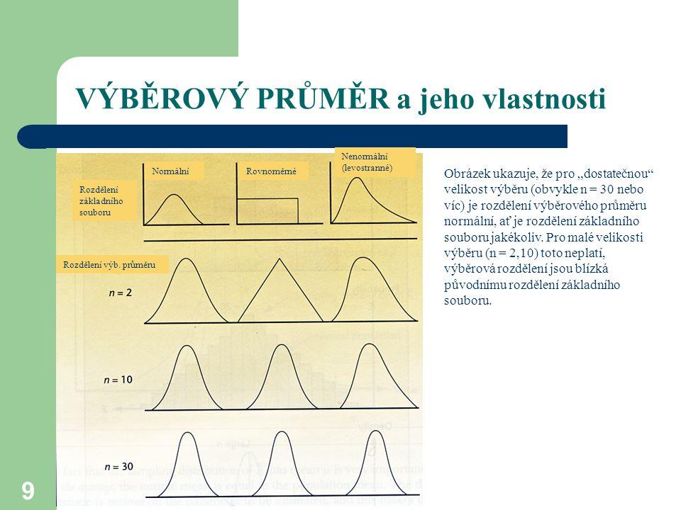 VÝBĚROVÝ PRŮMĚR a jeho vlastnosti 10 http://onlinestatbook.com/stat_sim/samp ling_dist/index.html Ilustrace CLV: Horní obrázek ukazuje ZS, který nemá nornální rozdělení (je levostranný, průměr (modrá čárka) a medián (fialová čárka) se liší, variabilita je značná (červená svorka - +- 1S).