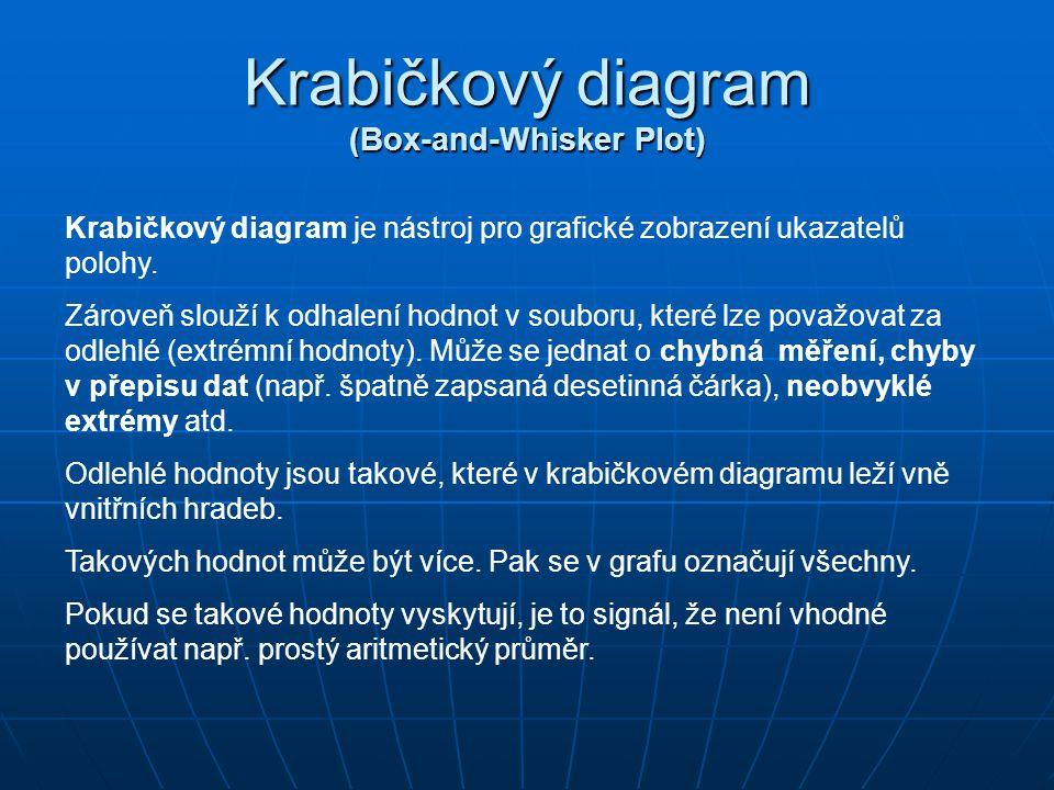 Krabičkový diagram (Box-and-Whisker Plot) Krabičkový diagram je nástroj pro grafické zobrazení ukazatelů polohy. Zároveň slouží k odhalení hodnot v so
