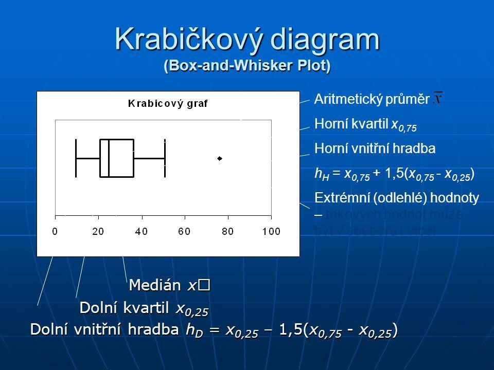 Krabičkový diagram (Box-and-Whisker Plot) Medián x  Dolní kvartil x 0,25 Dolní vnitřní hradba h D = x 0,25 – 1,5(x 0,75 - x 0,25 ) Aritmetický průměr Horní kvartil x 0,75 Horní vnitřní hradba h H = x 0,75 + 1,5(x 0,75 - x 0,25 ) Extrémní (odlehlé) hodnoty – takových hodnot může být v souboru i více.