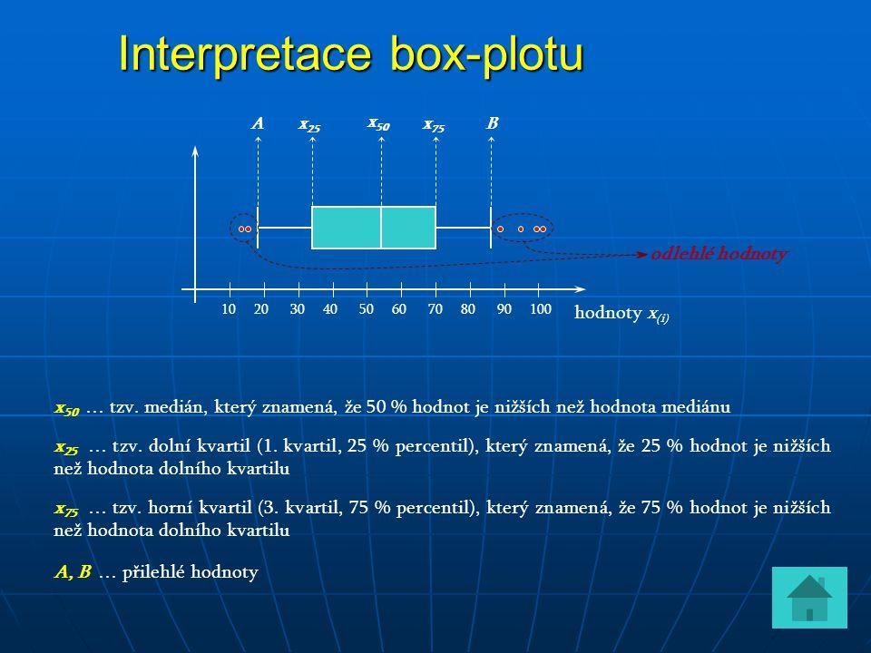 Interpretace box-plotu hodnoty x (i) 10 20 30 40 50 60 70 80 90 100 x 50 x 25 x 75 BA x 50 … tzv. medián, který znamená, že 50 % hodnot je nižších než