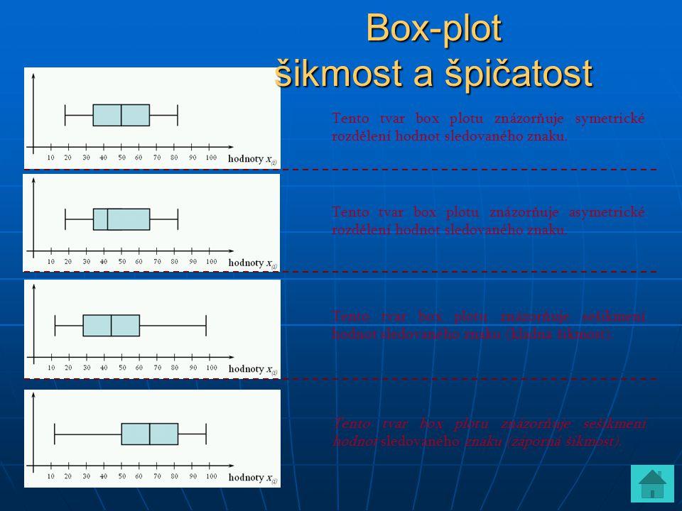 Tento tvar box plotu znázorňuje symetrické rozdělení hodnot sledovaného znaku. Tento tvar box plotu znázorňuje asymetrické rozdělení hodnot sledovanéh
