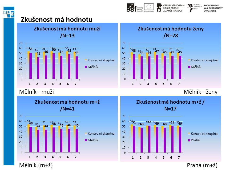 Zkušenost má hodnotu Mělník (m+ž)Praha (m+ž) Mělník - mužiMělník - ženy