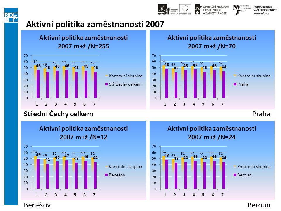 Aktivní politika zaměstnanosti 2007 Střední Čechy celkemPraha BenešovBeroun