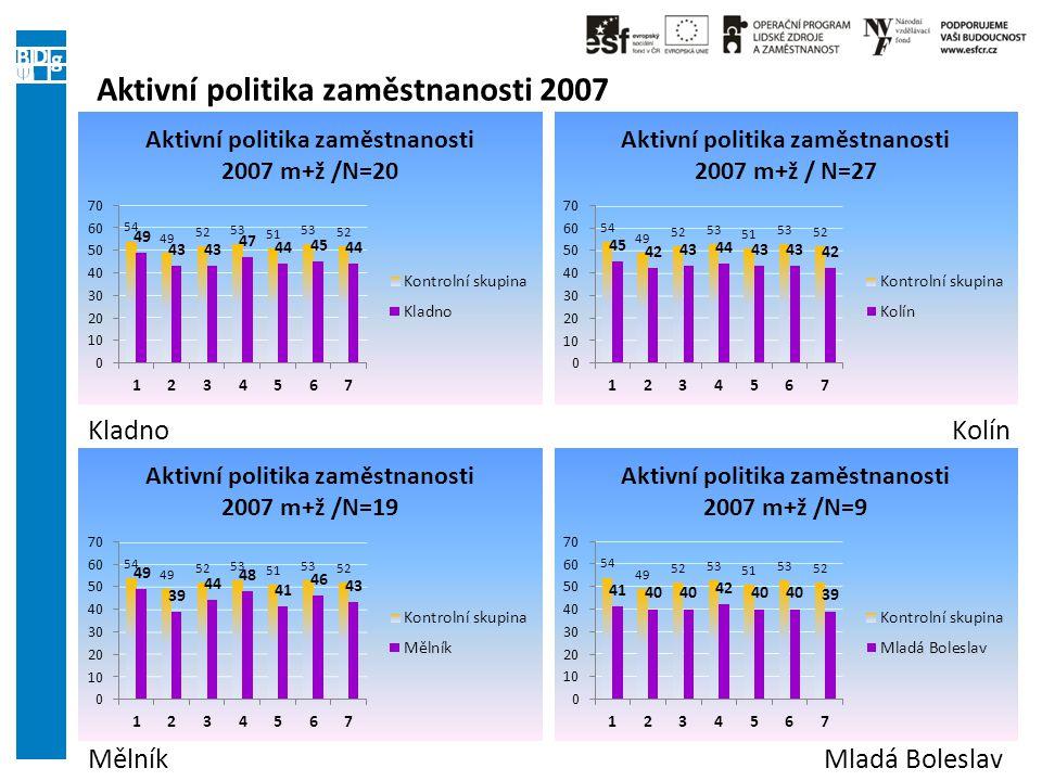 Aktivní politika zaměstnanosti 2007 Mělník KladnoKolín Mladá Boleslav