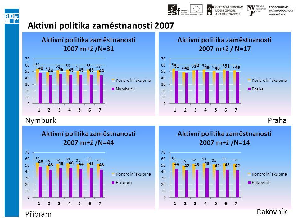 Aktivní politika zaměstnanosti 2007 Nymburk Příbram Rakovník Praha