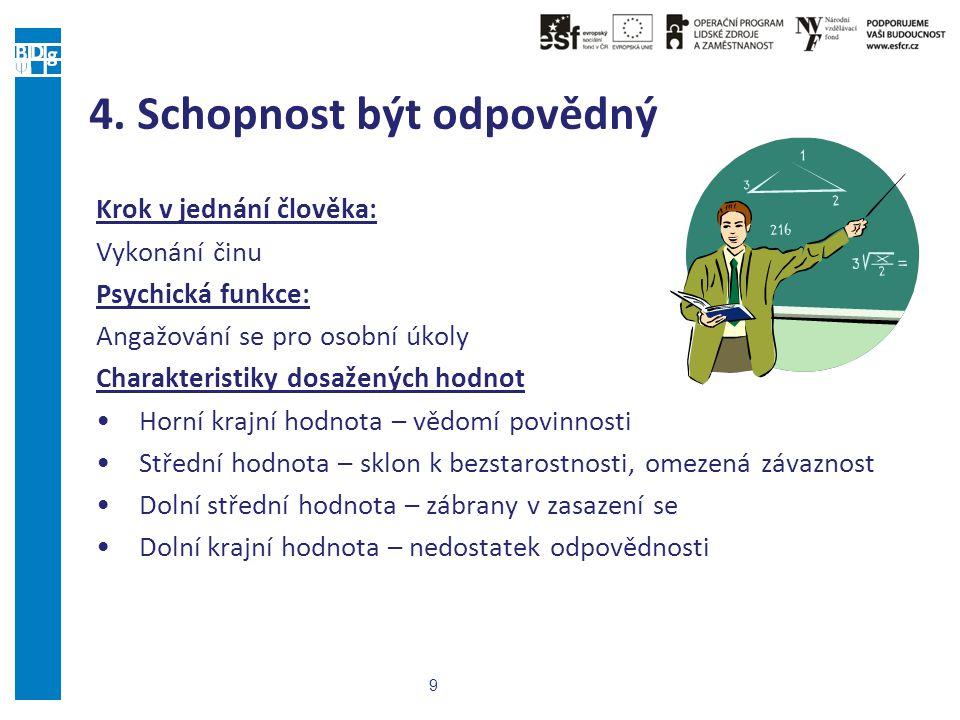 Individuální poradenství Olomouc mužiženy Legenda: 1 – Sebeodstup 2 – Sebepřesah 3 – Svoboda 4 – Odpovědnost 5 – Otevřenost 6 – Odhodlání 7 – Smysluplnost