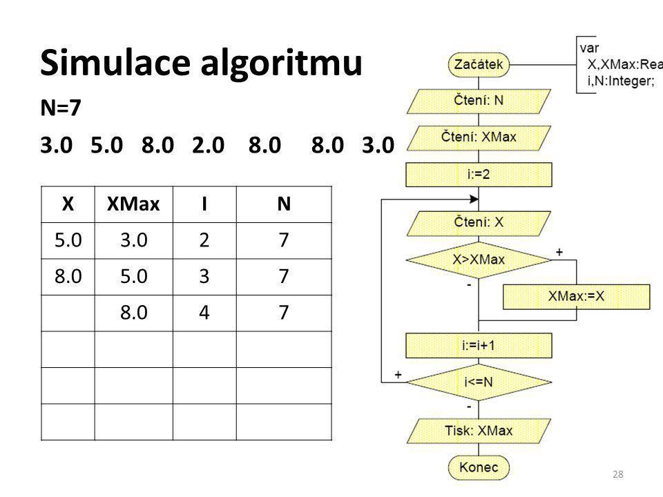 Simulace algoritmu N=7 3.0 5.0 8.0 2.0 8.0 8.0 3.0 28 XXMaxIN 5.03.027 8.05.037 8.047