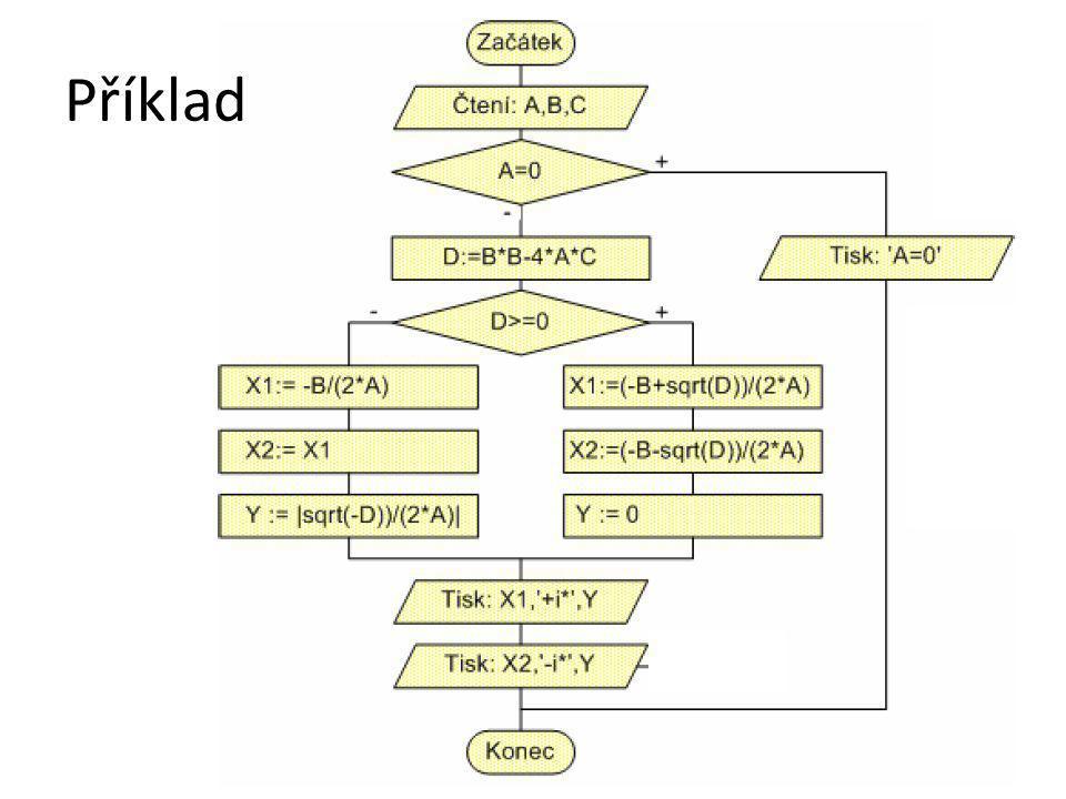 Simulace algoritmu N=7 3.0 5.0 8.0 2.0 8.0 8.0 3.0 29 XXMaxIN 5.03.027 8.05.037 2.08.047 57 67 3.08.077