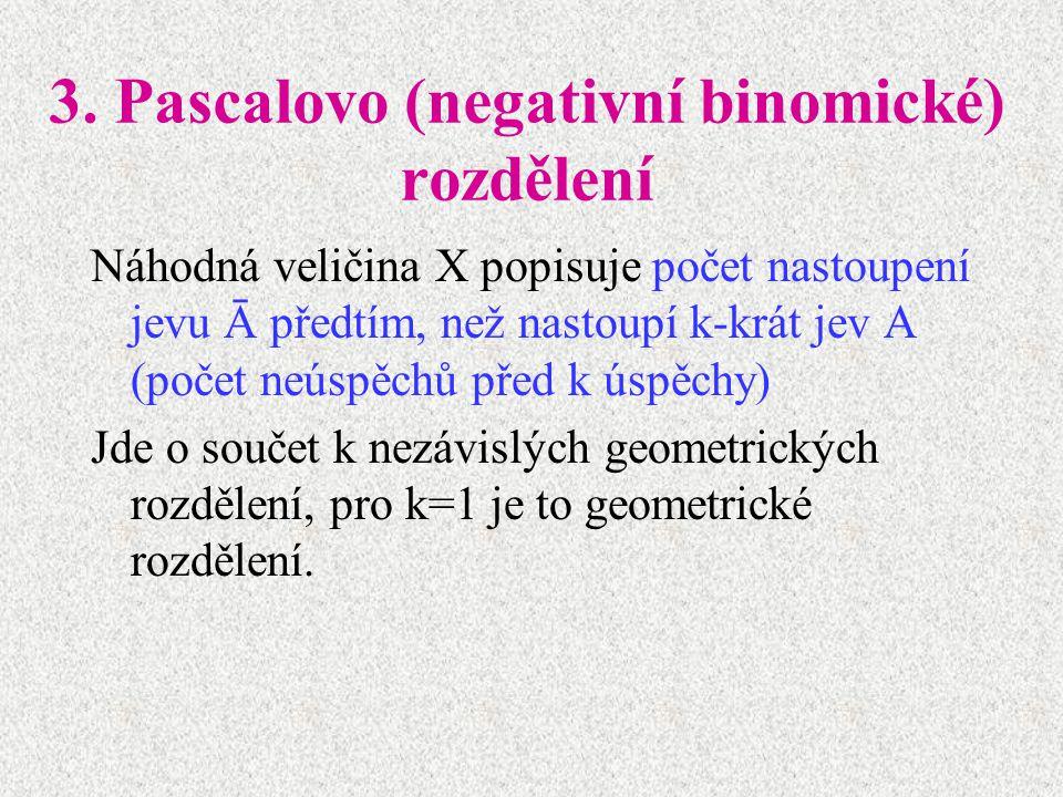 3. Pascalovo (negativní binomické) rozdělení Náhodná veličina X popisuje počet nastoupení jevu Ā předtím, než nastoupí k-krát jev A (počet neúspěchů p