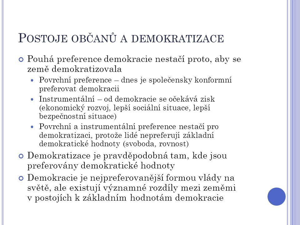 P OSTOJE OBČANŮ A DEMOKRATIZACE Pouhá preference demokracie nestačí proto, aby se země demokratizovala Povrchní preference – dnes je společensky konfo