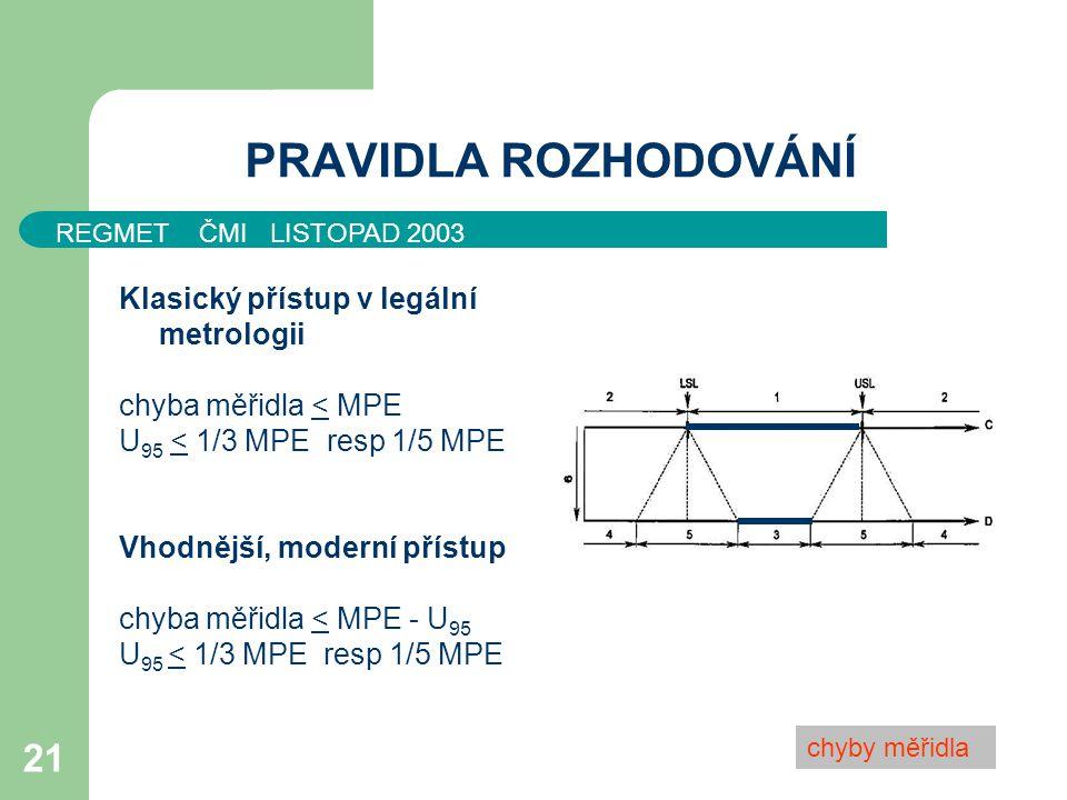 REGMET ČMI LISTOPAD 2003 21 PRAVIDLA ROZHODOVÁNÍ Klasický přístup v legální metrologii chyba měřidla < MPE U 95 < 1/3 MPE resp 1/5 MPE Vhodnější, mode