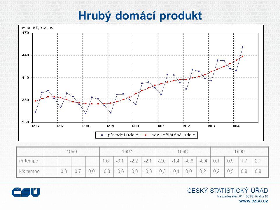 ČESKÝ STATISTICKÝ ÚŘAD Na padesátém 81, 100 82 Praha 10 www.czso.cz Hrubý domácí produkt 1996199719981999 r/r tempo1,6-0,1-2,2-2,1-2,0-1,4-0,8-0,40,10