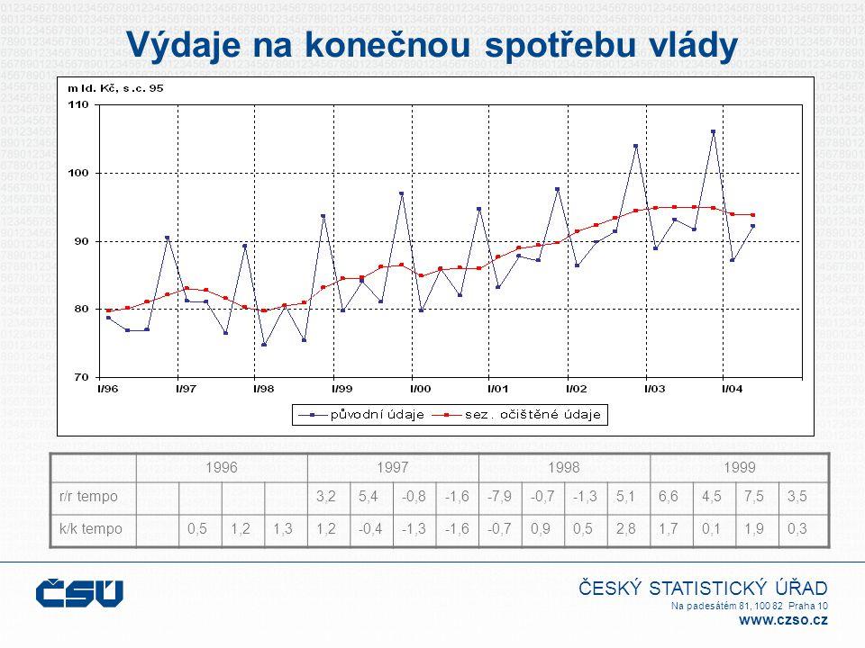 ČESKÝ STATISTICKÝ ÚŘAD Na padesátém 81, 100 82 Praha 10 www.czso.cz Výdaje na konečnou spotřebu vlády 1996199719981999 r/r tempo3,25,4-0,8-1,6-7,9-0,7