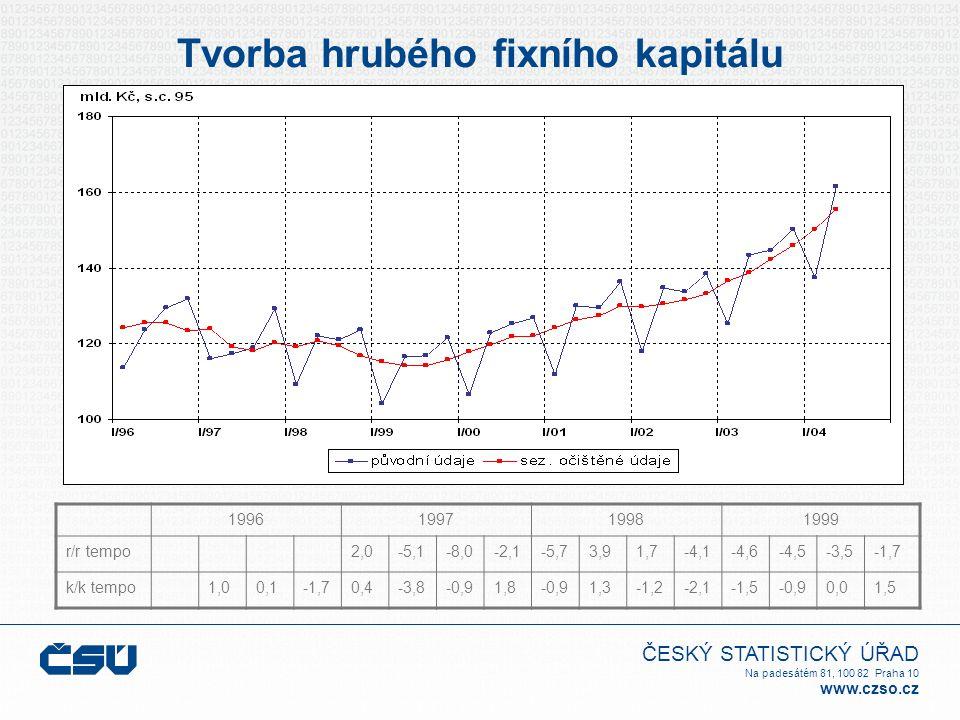 ČESKÝ STATISTICKÝ ÚŘAD Na padesátém 81, 100 82 Praha 10 www.czso.cz Tvorba hrubého fixního kapitálu 1996199719981999 r/r tempo2,0-5,1-8,0-2,1-5,73,91,