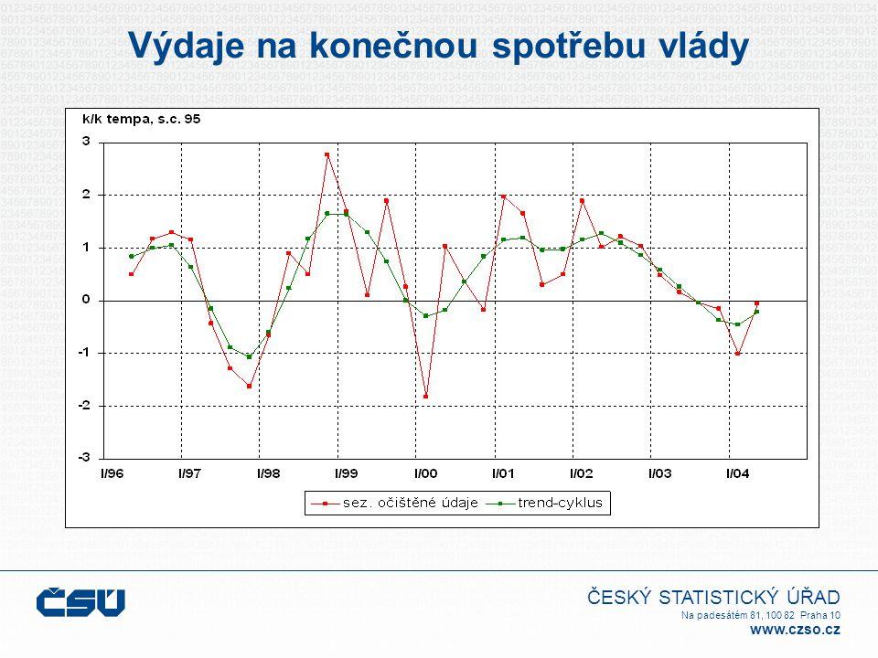 ČESKÝ STATISTICKÝ ÚŘAD Na padesátém 81, 100 82 Praha 10 www.czso.cz Výdaje na konečnou spotřebu vlády