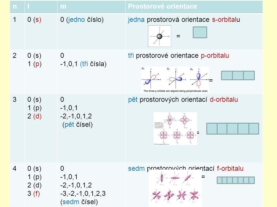 nlmProstorové orientace 10 (s)0 (jedno číslo)jedna prostorová orientace s-orbitalu = 20 (s) 1 (p) 0 -1,0,1 (tři čísla) tři prostorové orientace p-orbitalu = 30 (s) 1 (p) 2 (d) 0 -1,0,1 -2,-1,0,1,2 (pět čísel) pět prostorových orientací d-orbitalu = 40 (s) 1 (p) 2 (d) 3 (f) 0 -1,0,1 -2,-1,0,1,2 -3,-2,-1,0,1,2,3 (sedm čísel) sedm prostorových orientací f-orbitalu =