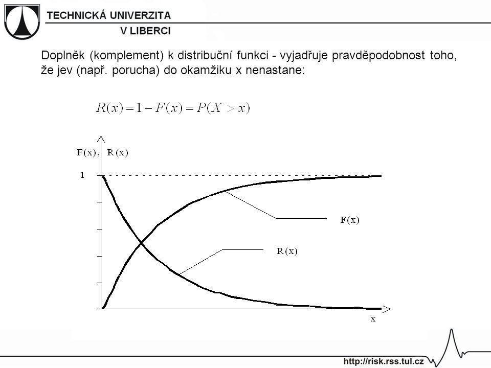 Doplněk (komplement) k distribuční funkci - vyjadřuje pravděpodobnost toho, že jev (např. porucha) do okamžiku x nenastane: