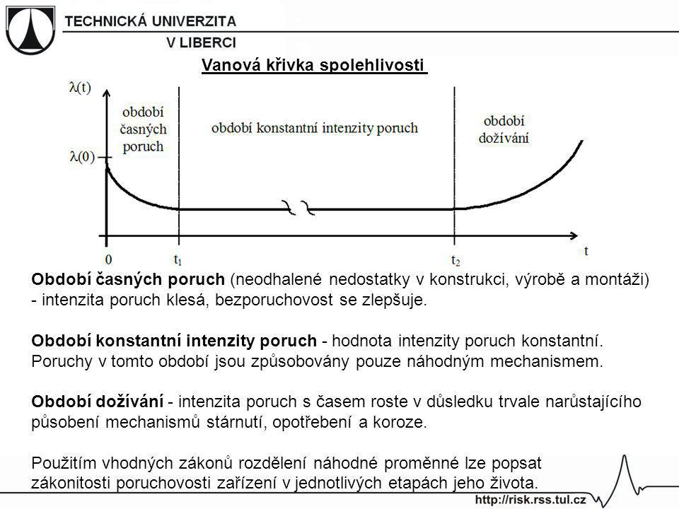 Vanová křivka spolehlivosti Období časných poruch (neodhalené nedostatky v konstrukci, výrobě a montáži) - intenzita poruch klesá, bezporuchovost se z
